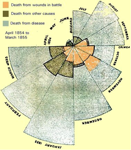John Snow graphs